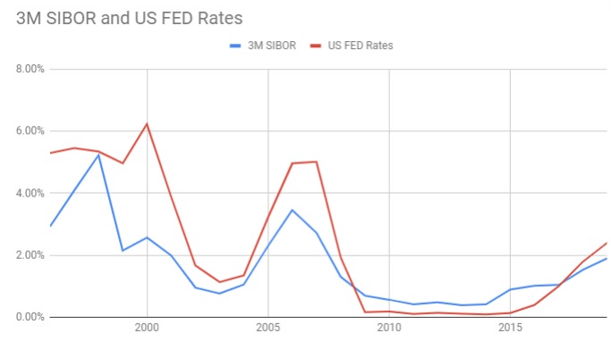 3M SIBOR vs FED rate graph