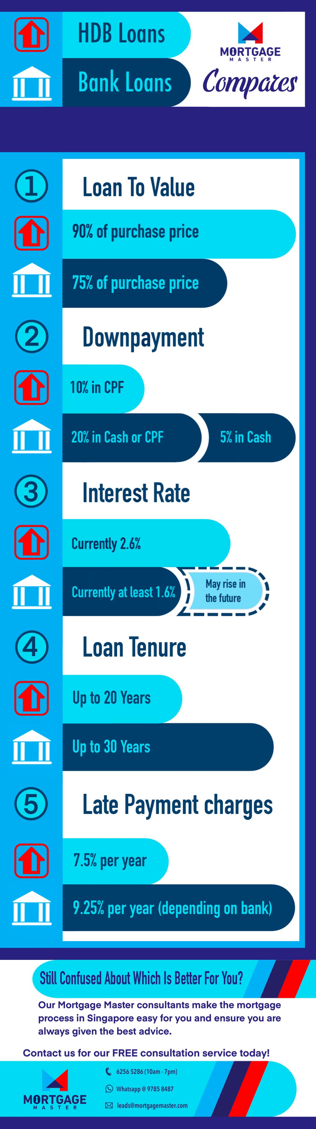 HDB Loan vs Bank Loan Infographic