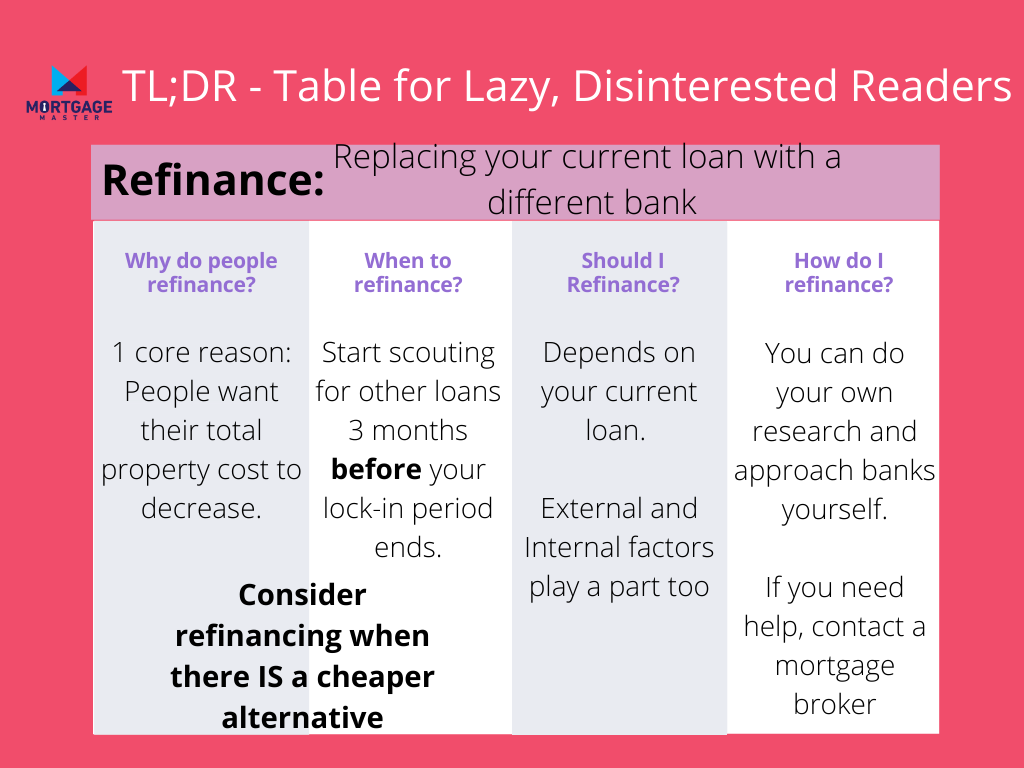 A too long;didn't read (TLDR) table but renamed to Table for Lazy, Disinterested Readers showing the main keypoints for Refinancing