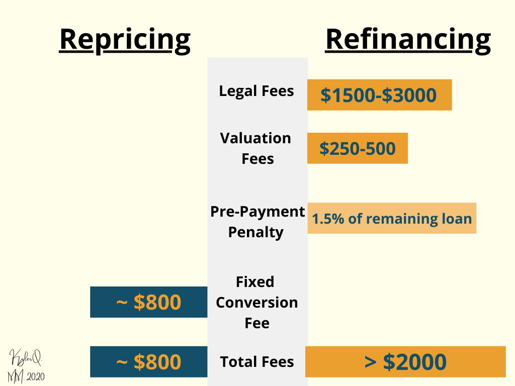 A comparison bar chat to show the difference of fees involved between repricing vs refinancing
