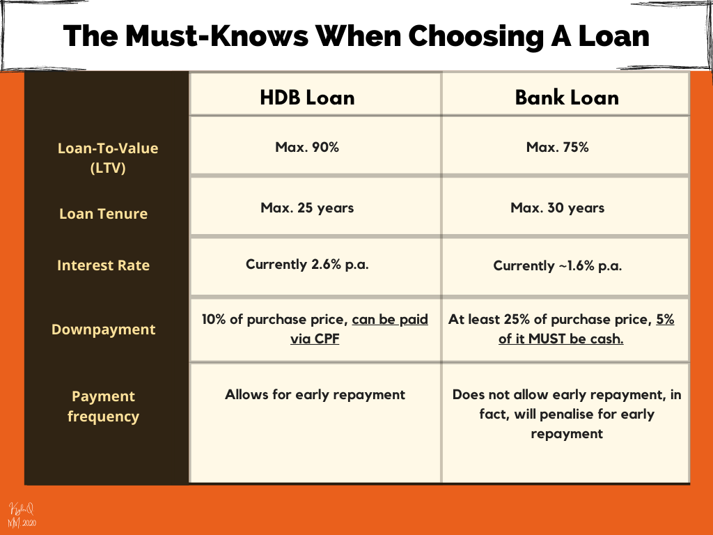 A table comparing HDB vs bank loans