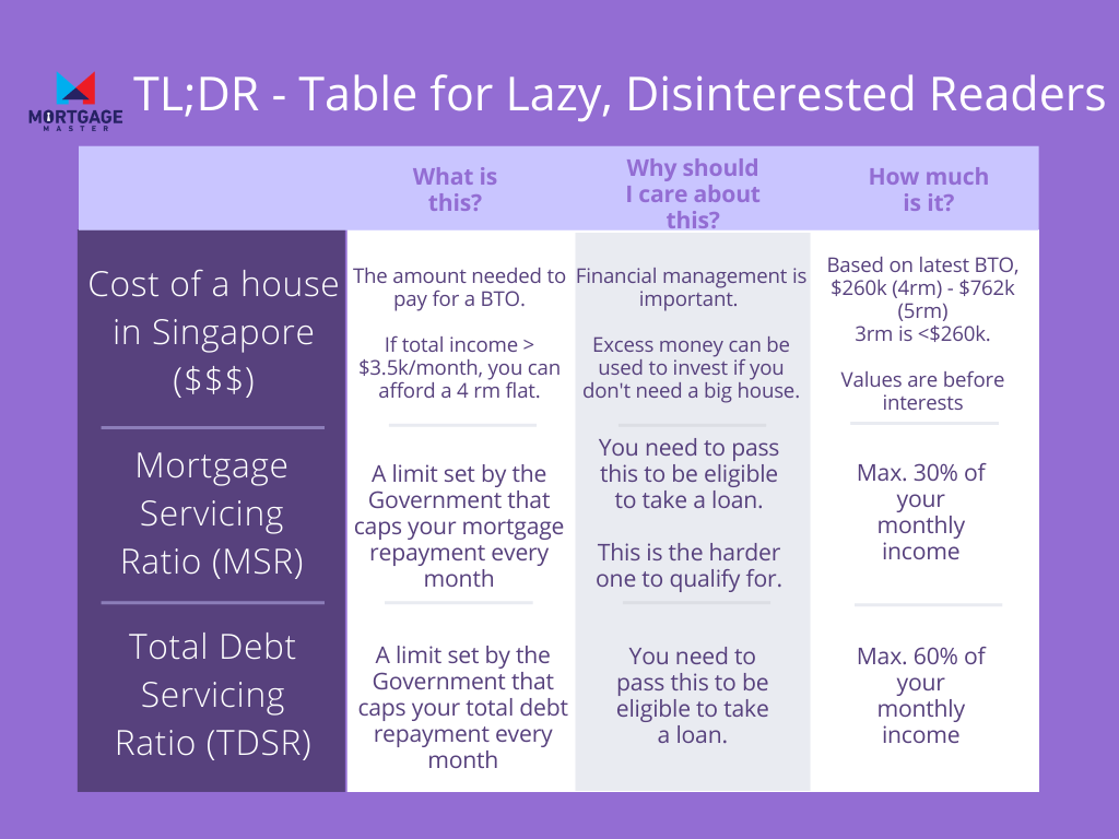 TLDR - A too long;didn't read (TLDR) table but renamed to Table for Lazy, Disinterested Readers showing the main keypoints for about MSR and TDSR