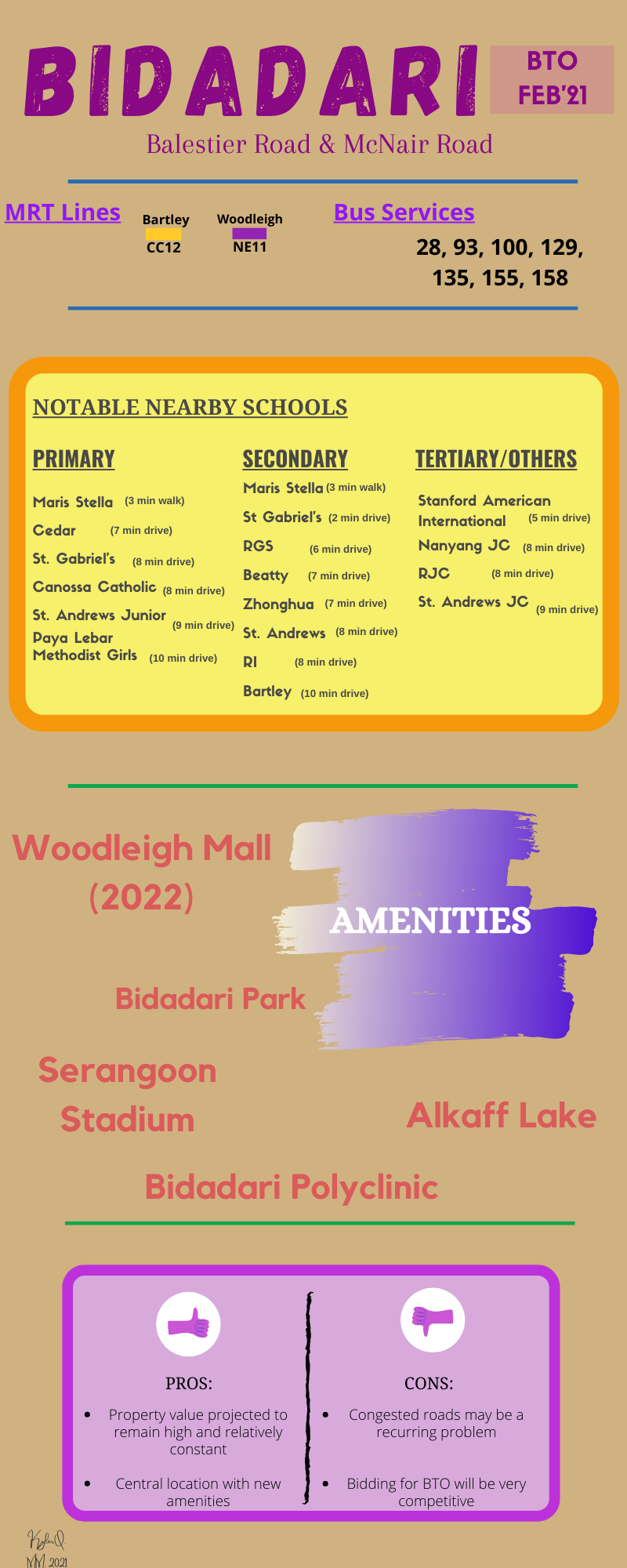 Infographic for Bidadari BTO