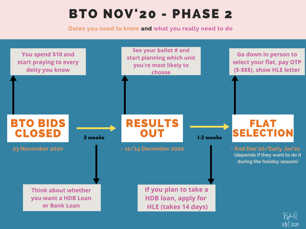 An infographic showing phase 2 of BTO process