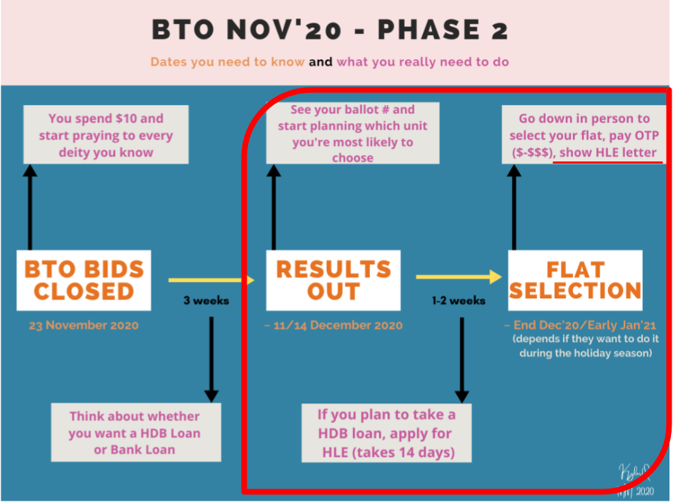 An infographic showing phase 2 of BTO process but focusing on flat selection