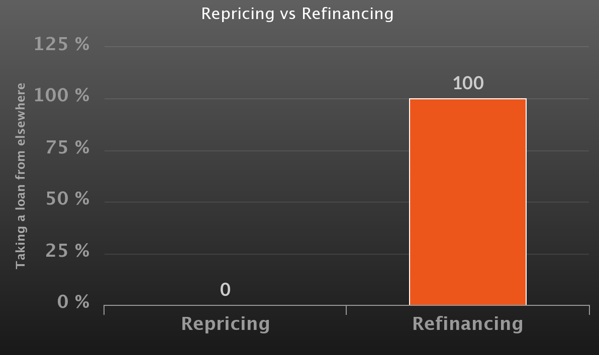 A bar chart showing the difference between repricing and refinancing