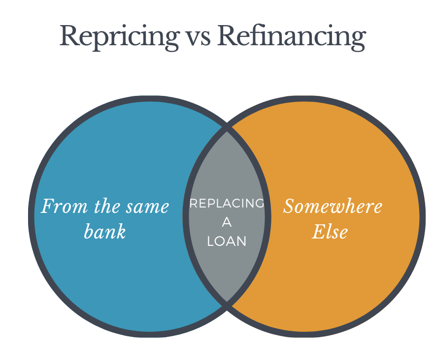 A Venn diagram showing that the common trait between repricing and refinancing is replacing a loan, they differ in where the loan comes from