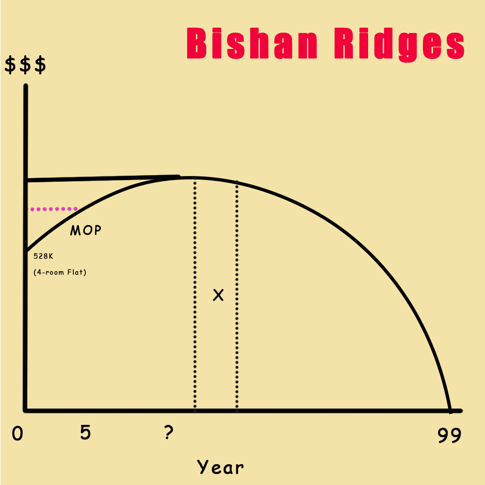 A graph showing the projected lifespan of Bishan Ridges![]()