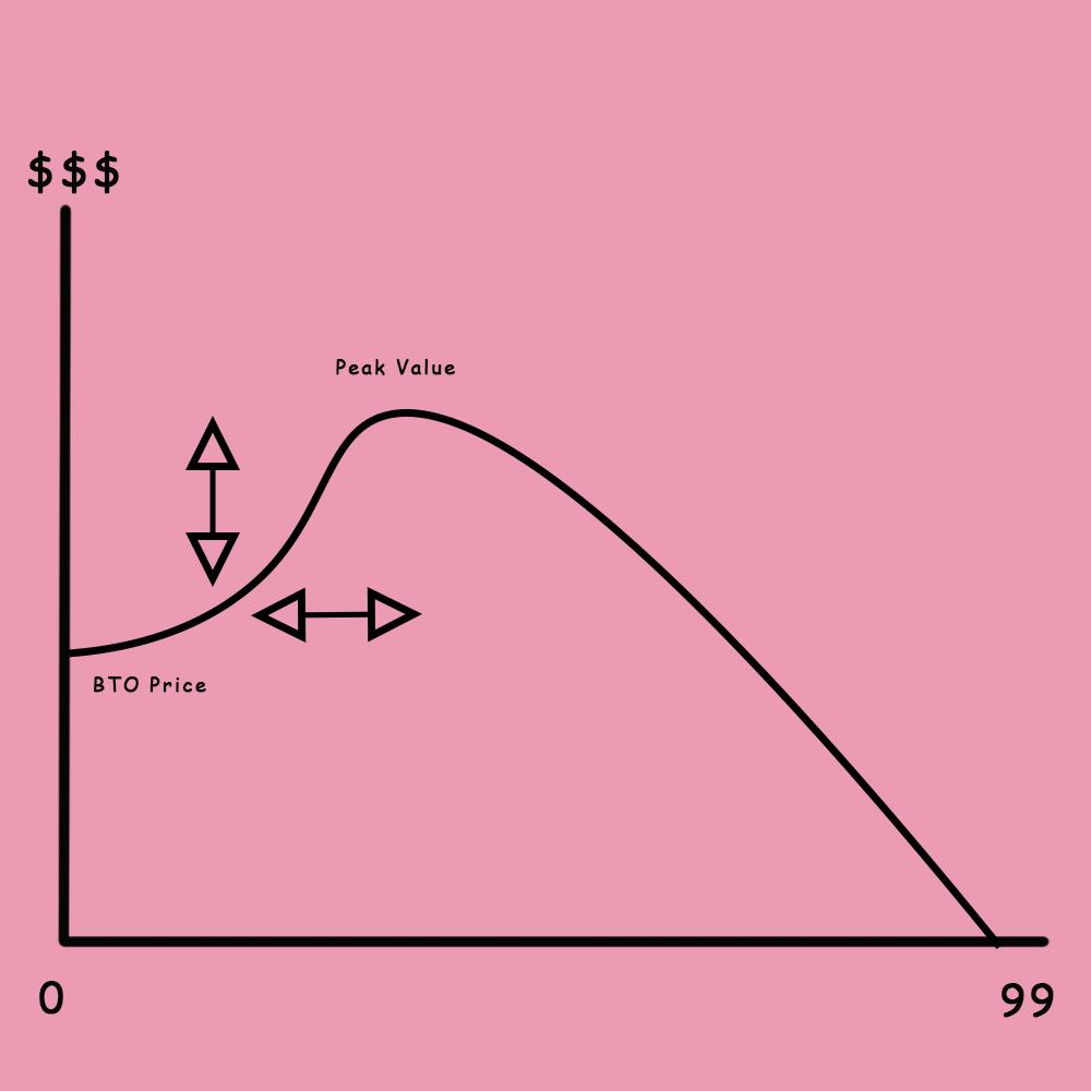 default graph of bto lifespan