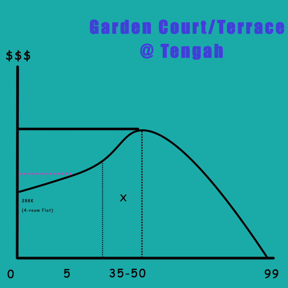A graph showing the projected lifespan of Tengah Garden Court/Terrace