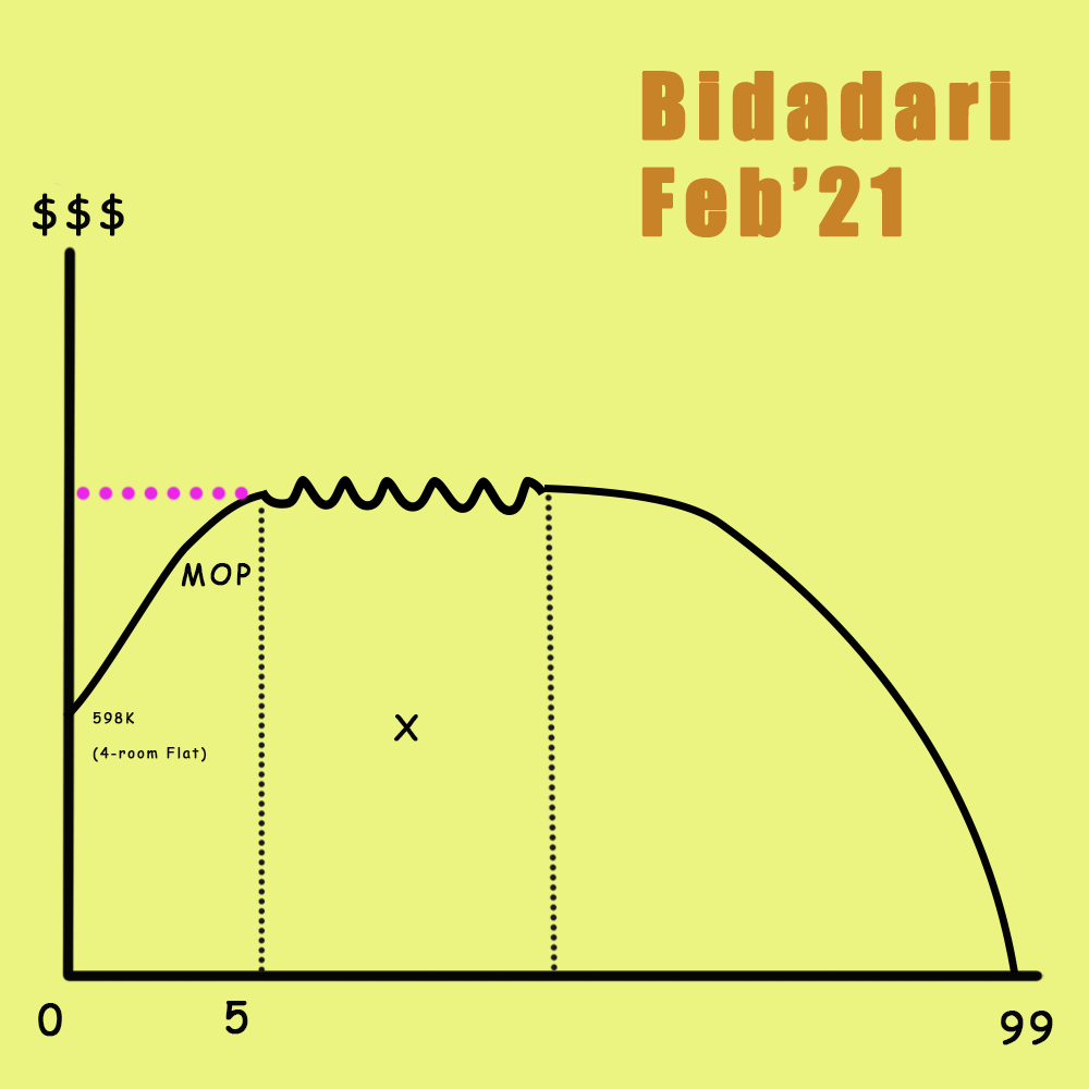 BTO lifespan of Bidadari Feb'21