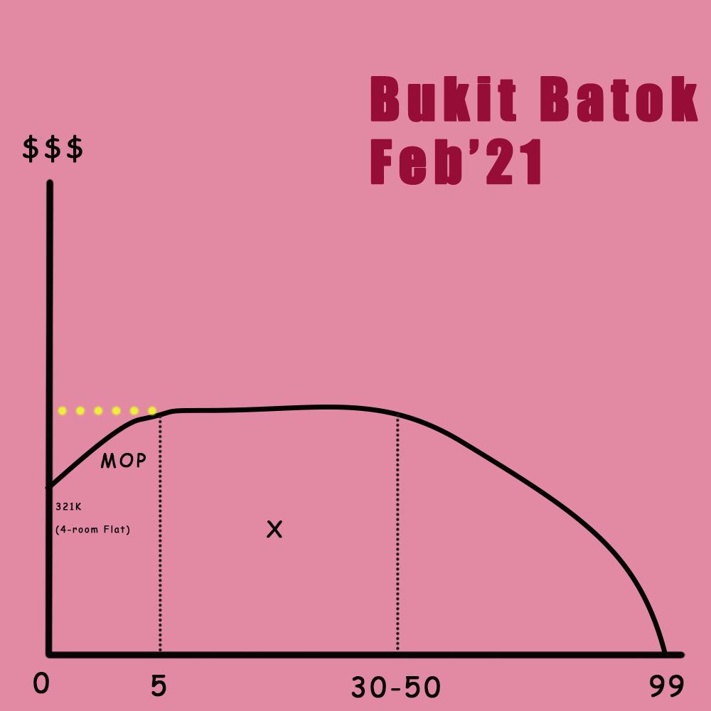 Projected lifespan for the Bukit Batok BTO