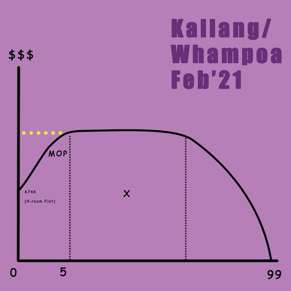 Projected BTO lifespan for Kallang/Whampoa Feb'21