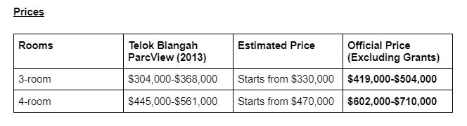 Price table of Bukit Merah BTO![]