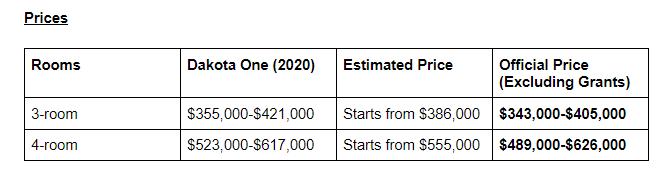 Price table of Geylang BTO!