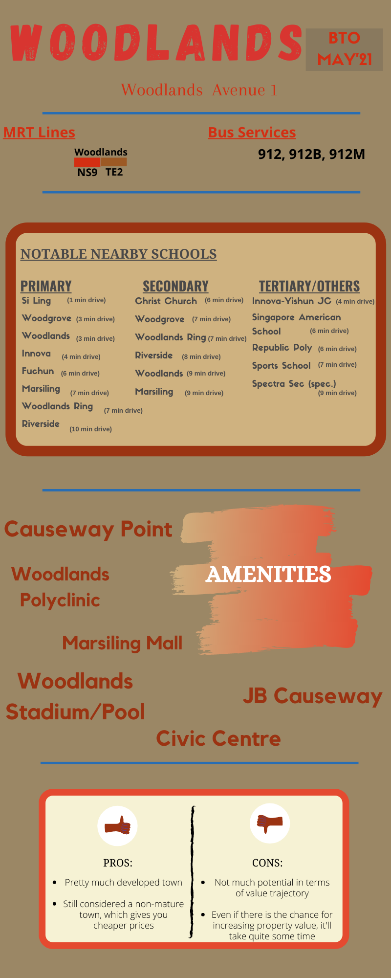 An infographic for Woodlands May'21