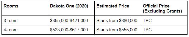 Price table of Geylang BTO