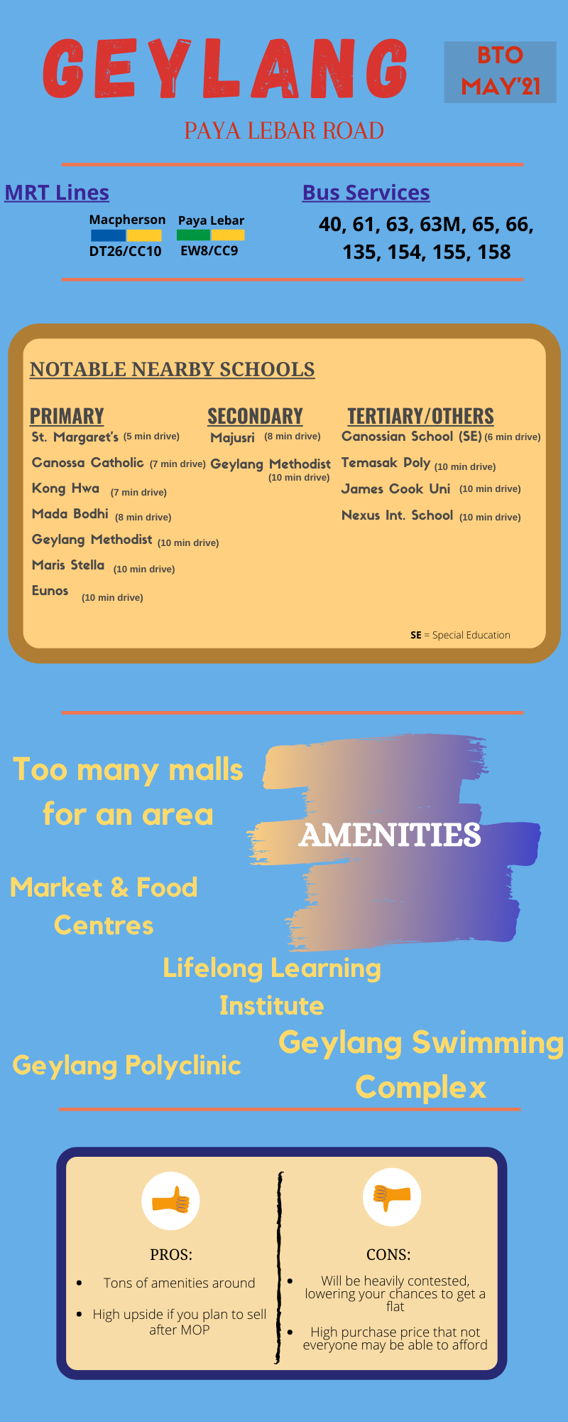 An infographic for Geylang MAy'21