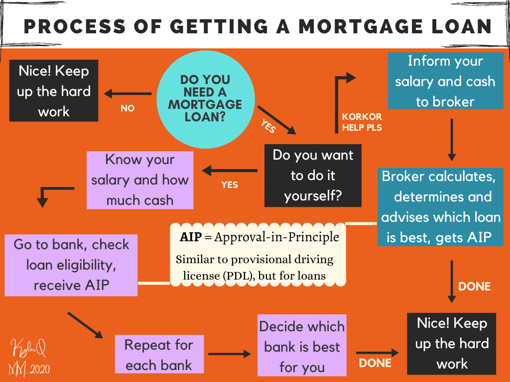A flowchart explain briefly if someone needs a mortgage loan or not