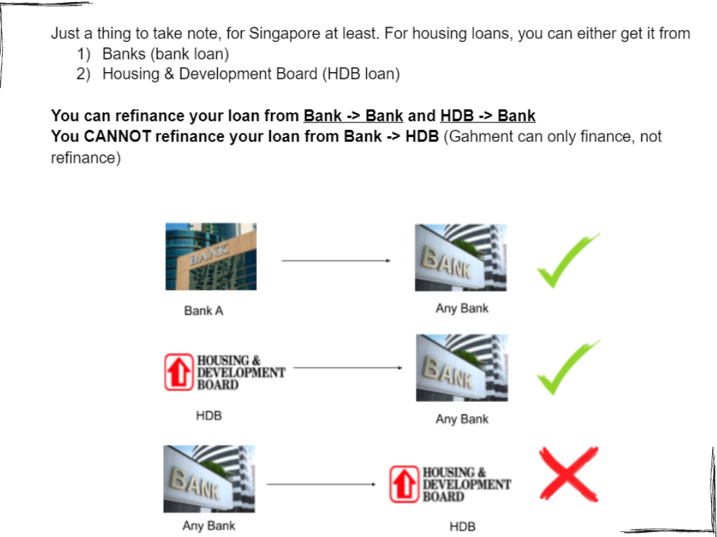 Graphic illustrating the refinancing relationship between HDB and Bank Loans