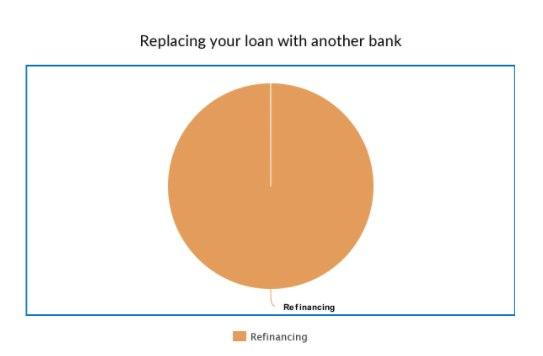 A pie chart showing that 100% of replacing your loan with another bank is refinancing