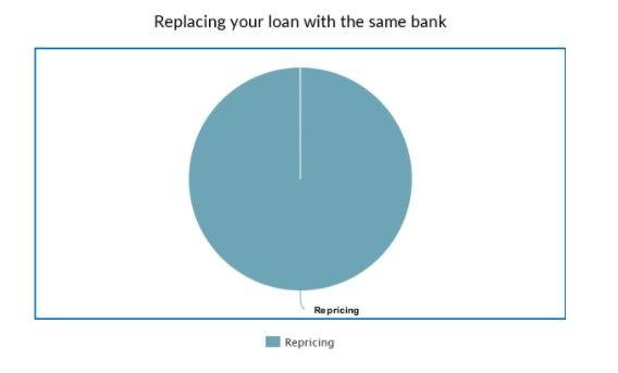 A pie chart showing that 100% of replacing your loan with the same bank is repricing