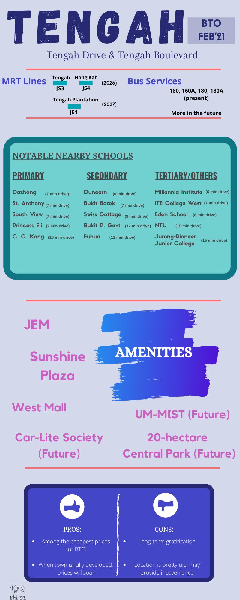 Infographic on Tengah Feb'21