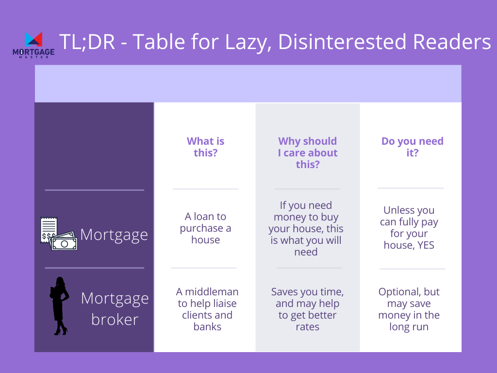 A too long;didn't read (TL;DR) table but renamed to Table for Lazy, Disinterested Readers showing the main keypoints for both mortgage and mortgage broker