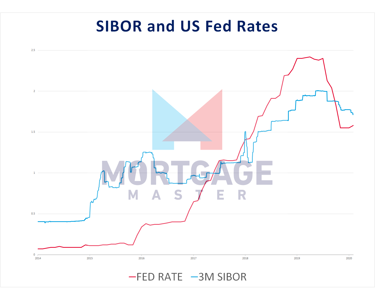 SIBOR and US Fed Rates